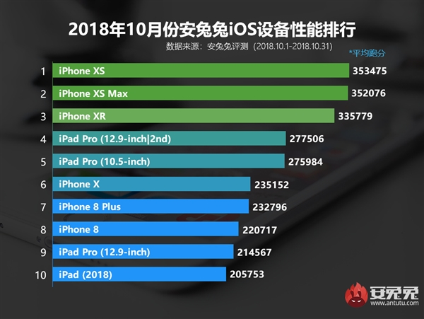 安兔兔发布10月份国内iOS设备性能排行榜 iPhone XS夺冠