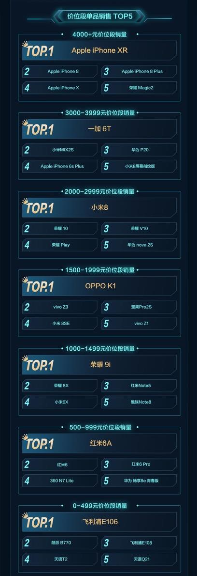 京东手机11月6日战报出炉:华为、OV、一加冲榜态势迅猛