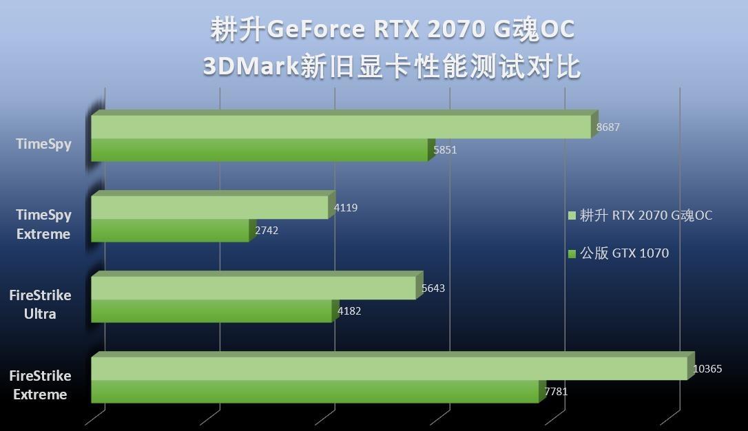 超清畅玩游戏的不二之选 nvidia耕升geforce rtx 2070 g魂oc显卡评测
