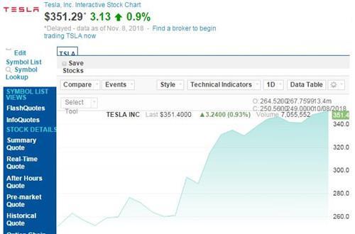 特斯拉股价一个月暴涨40% 市值已超600亿美元