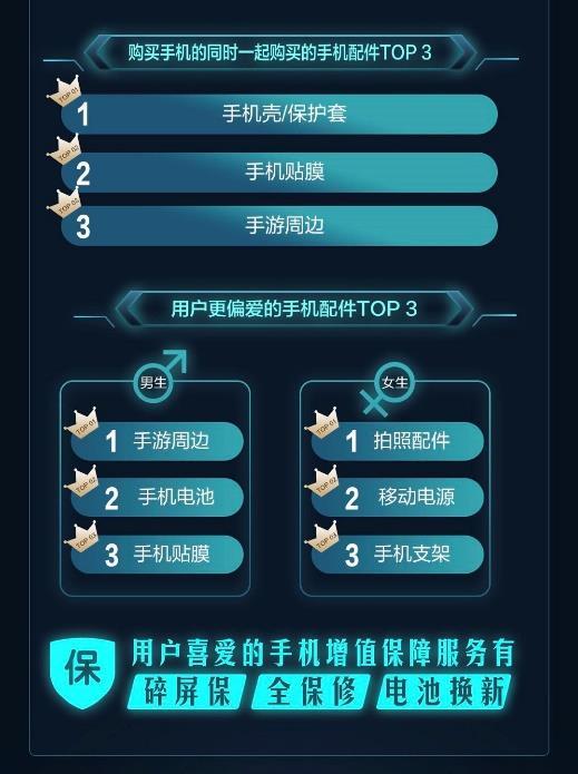 高价位、高配置手机销量暴增 京东手机11.11诠释高品质消费