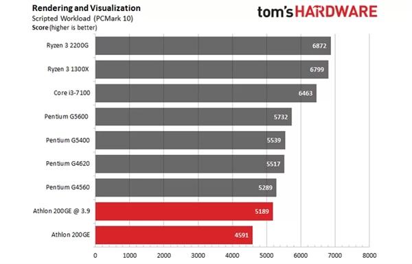 AMD速龙200GE破解超频3.9GHz:多线程直逼i3-7100