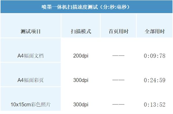 微信打印给力 试用爱普生墨仓式L4166