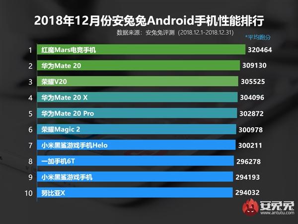 安兔兔2018年12月安卓手机性能榜发布 红魔Mars电竞手机登顶