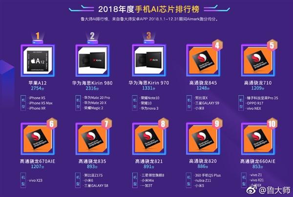 鲁大师公布2018年度AI芯片排行榜 苹果A12处理器拔得头筹