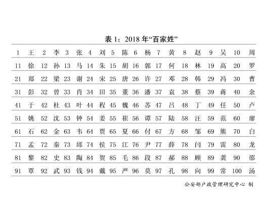 吕姓女宝宝名字2018年全国姓名报密告布:王姓、李姓仅差61万人