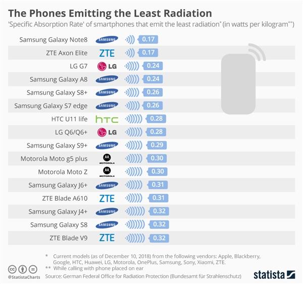 Η Γερμανία κυκλοφόρησε τον κατάλογο ακτινοβολίας κινητού τηλεφώνου: Xiaomi A1 υψηλότερη Samsung Σημείωση 8 ελάχιστο