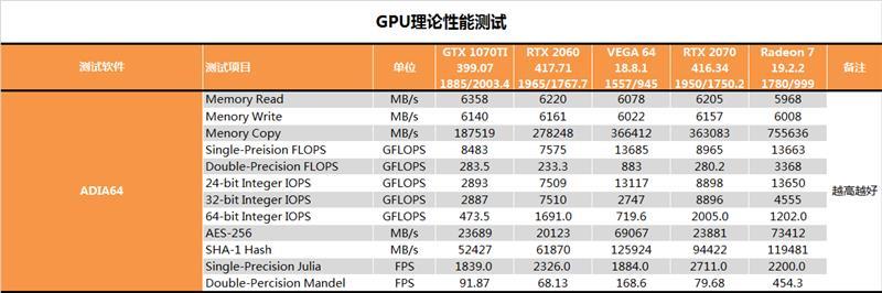 AMD 7nm Radeon VII露卡吃水评测:成破开格提升 收听候新架构