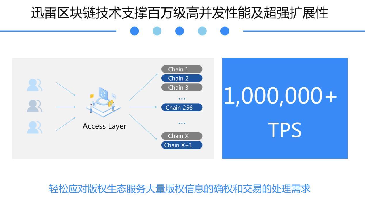 迅雷_迅雷链赋能中国数字版权保护 区块链技术应用加速