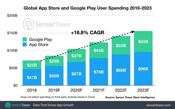 iOS和Android应用内消费持续走高:用户舍得花钱