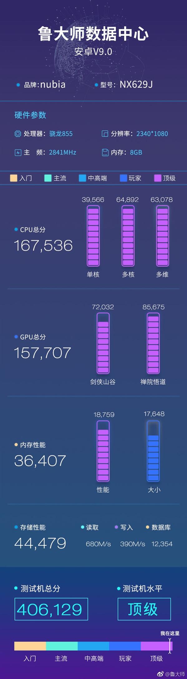 努比亚红魔3揭秘:骁龙855+不少于5000mAh电池