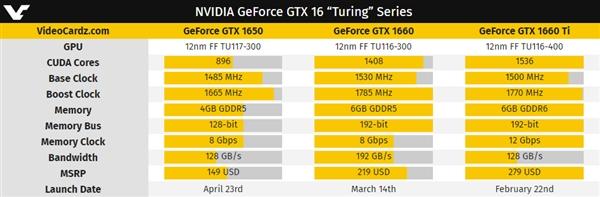 NVIDIA GTX 1650曝光:75W功耗小钢炮