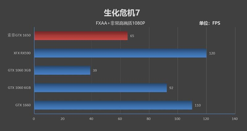 NVIDIA GTX 1650首发评测:能耗比趾够优秀 特价而沽价缺乏到诚