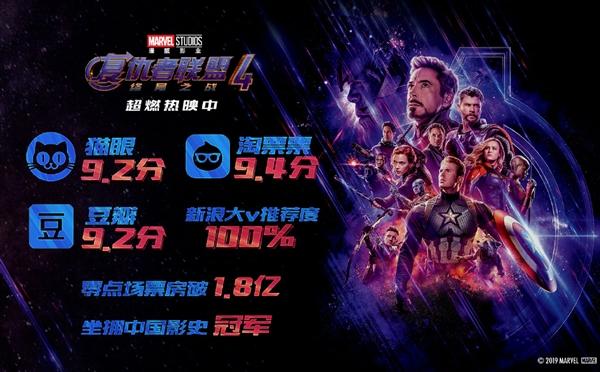 中国影史第一!《复仇者联盟4》破1.8亿:口碑爆表