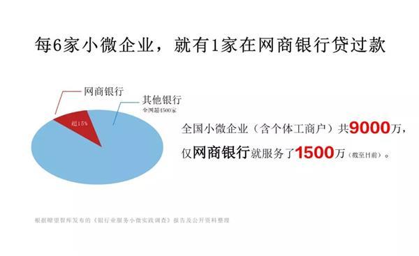 螞蟻金服:網商銀行成中國服務小微企業最多的銀行
