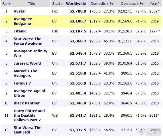 《复联4》干失踪了《泰坦尼克》:成全球票房第二高电影
