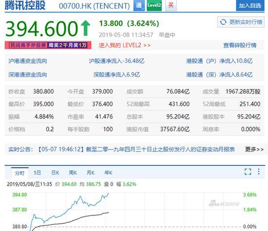 《和平精英》开启公测 腾讯盘中股价大涨超3.6%