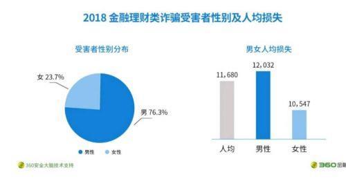 金融詐騙中男性受害者超7成 廣東最多