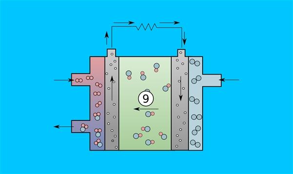 汽車加水就能跑?關于水氫發動機的真相在這里