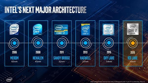 Intel正式發布十代酷睿:10nm終于成了!