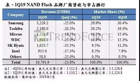 全线下跌!NAND闪存厂商营收排名:三星第一 Intel第六