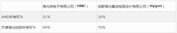 AMD不进一步对。其中国相符资公司授权x86 IP 国产CPU有异日吗?