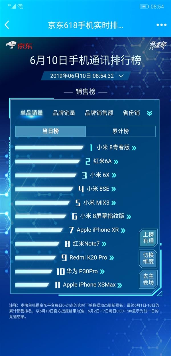 幼米称霸京东618手机销量榜:前10名占8位