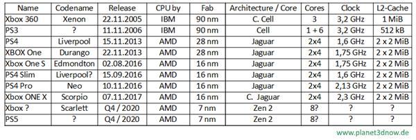 微柔索尼主机演变史:NVIDIA出局 AMD已成大赢家