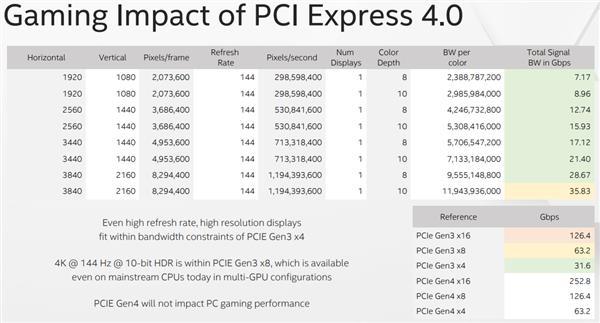Intel力证AMD推PCIe 4.0无用:游玩性能只影响0.0099%