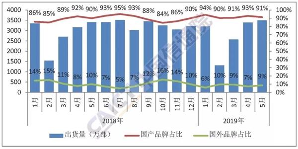 工信部公布5月份手机市场统计数据:销量小幅回暖 国产手机占据绝对优势