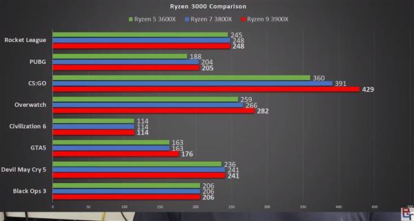 想要游玩跑到500帧速度?你必要AMD 16核锐龙处理器