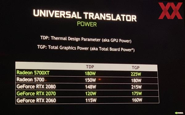 "本月发布!NVIDIA崭新SUPER系列GPU""厮杀""AMD Radeon"