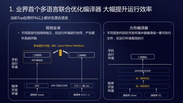 华为大招 方舟编译器解析:提升安卓运行效率