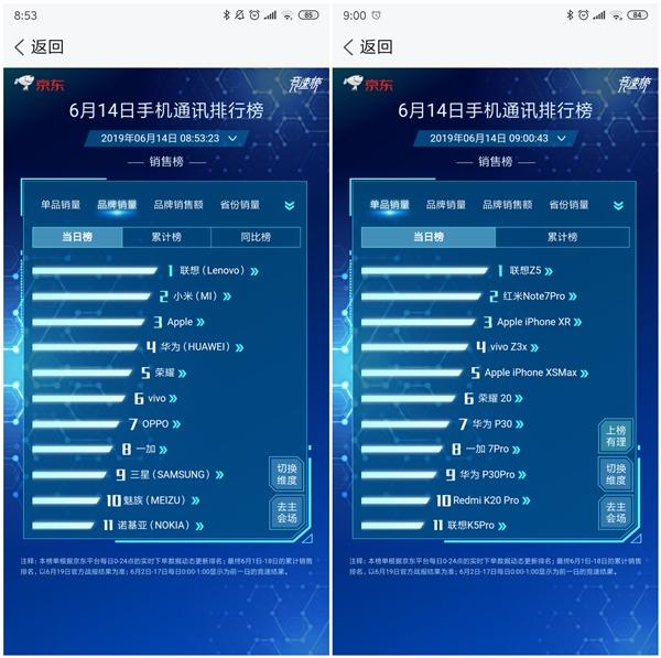 联想手机冲上京东销量第一名:超越华为小米