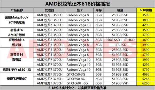 618末了的疯狂!AMD锐龙本史上最矮价荟萃