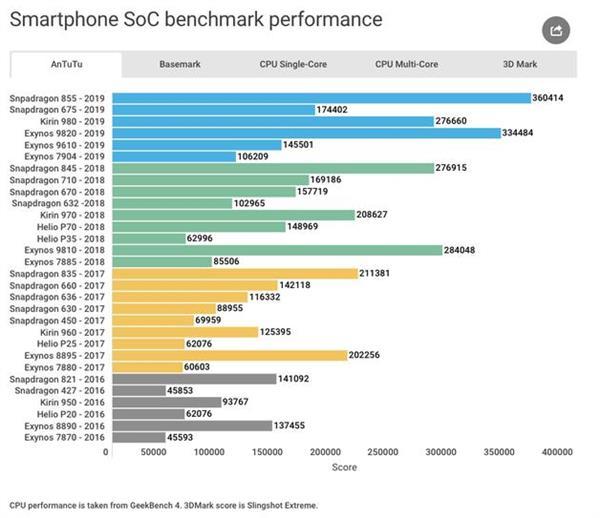 近四年智能手机芯片性能汇总:新中端能打赢老旗舰?