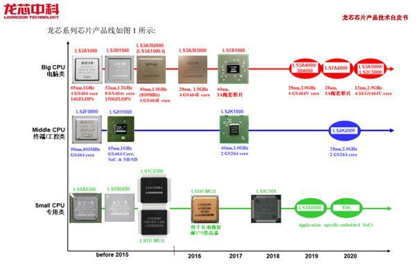 龙芯胡伟武:补课18年 异日几年将同国际主流产品竞争