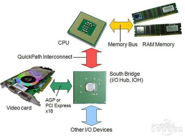 DIY硬件超频发展史 从兴起到落寞只花了10年