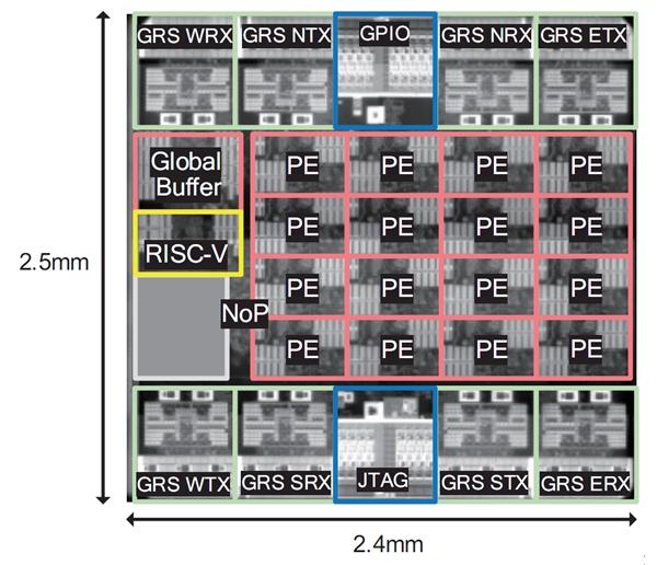 NVIDIA也望上了RISC-V架构:融入深度神经网络添速器
