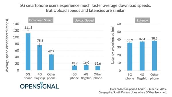 Opensingal实测韩国5G商用网:下行均速仅111Mbps、上传居然开倒车