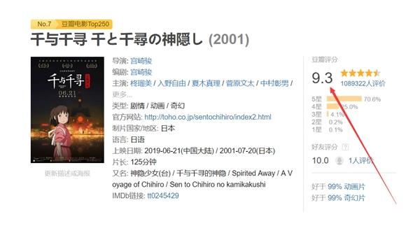 电影《千与千寻》票房破亿:豆瓣评分9.3分