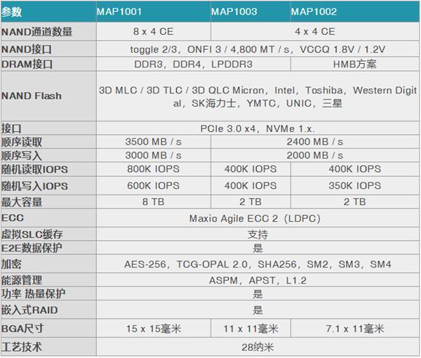 联芸展现国产SSD主控:高中矮端PCIe NVMe三款全遮盖