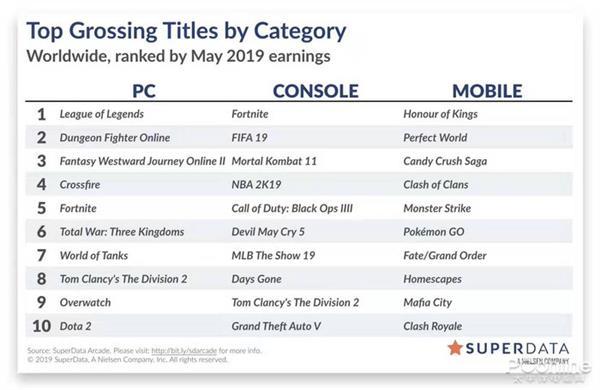 5月份最赢利的10款电脑游玩:第一照样豪杰联盟