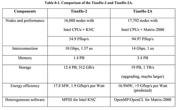 美国打压华为、曙光 Intel比AMD受伤更厉重