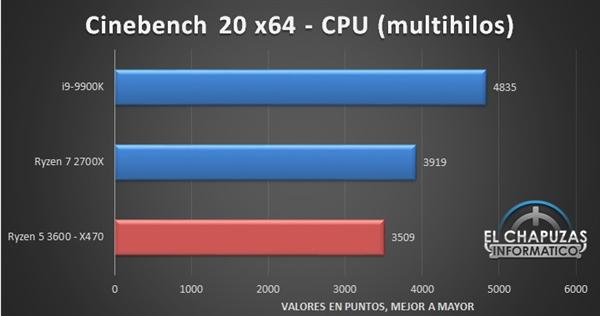 锐龙5 3600性能偷跑:竟然逼近酷睿i9-9900K