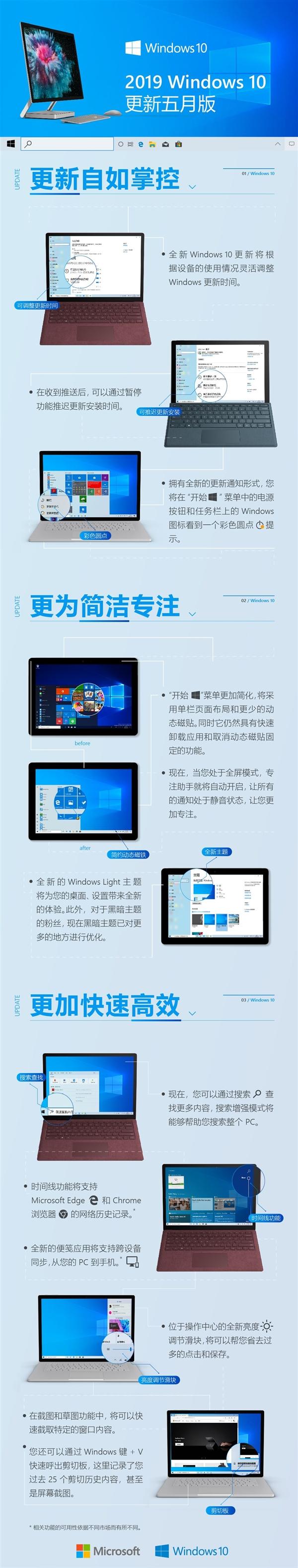 史上最益用?一张图望懂Windows 10更新2019五月版
