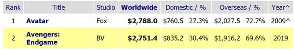 《复怨者联盟4》高清数。字版7月30日发走:蓝光碟8月开售