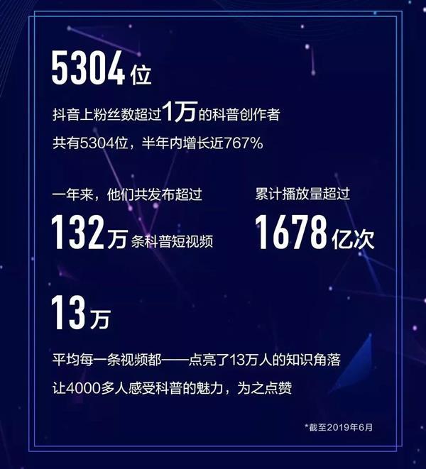 抖音正式发布《科普创作者图鉴》:郑州力压上海