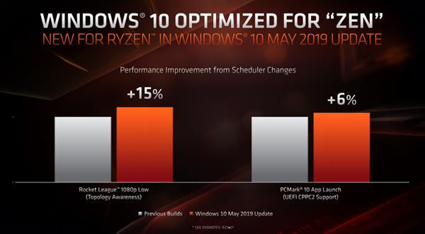 必须升级!Windows 10对锐龙3000大优化 单核性能再升5%