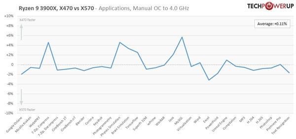 X470主板搭配三代锐龙实测:性能、超频几乎完全相同